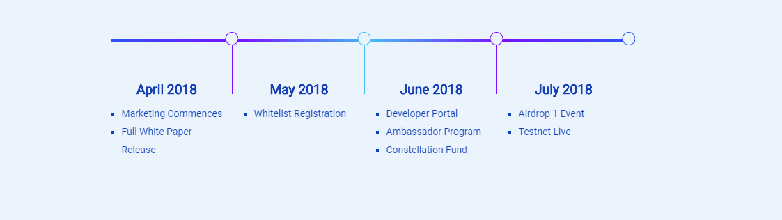 What is a roadmap cryptocurrency