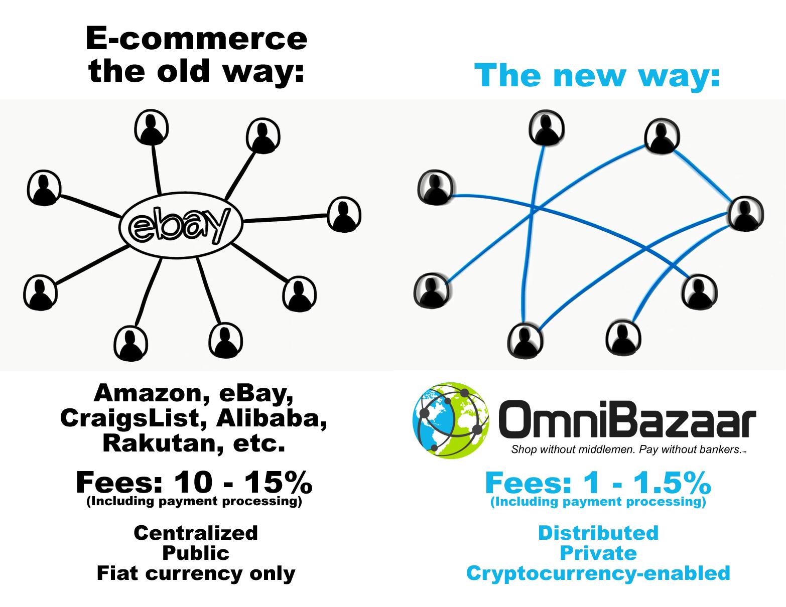 crypto e- commerce platforma