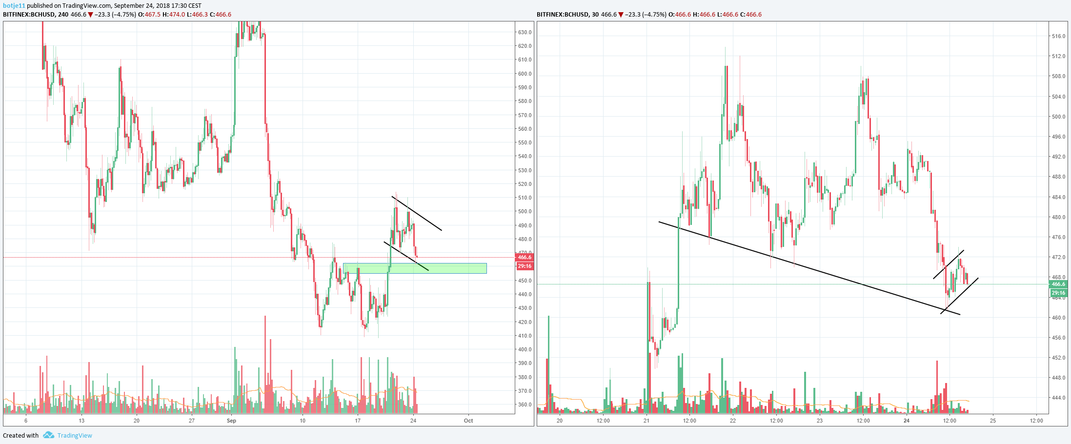 bitcoin cash price prediction 1