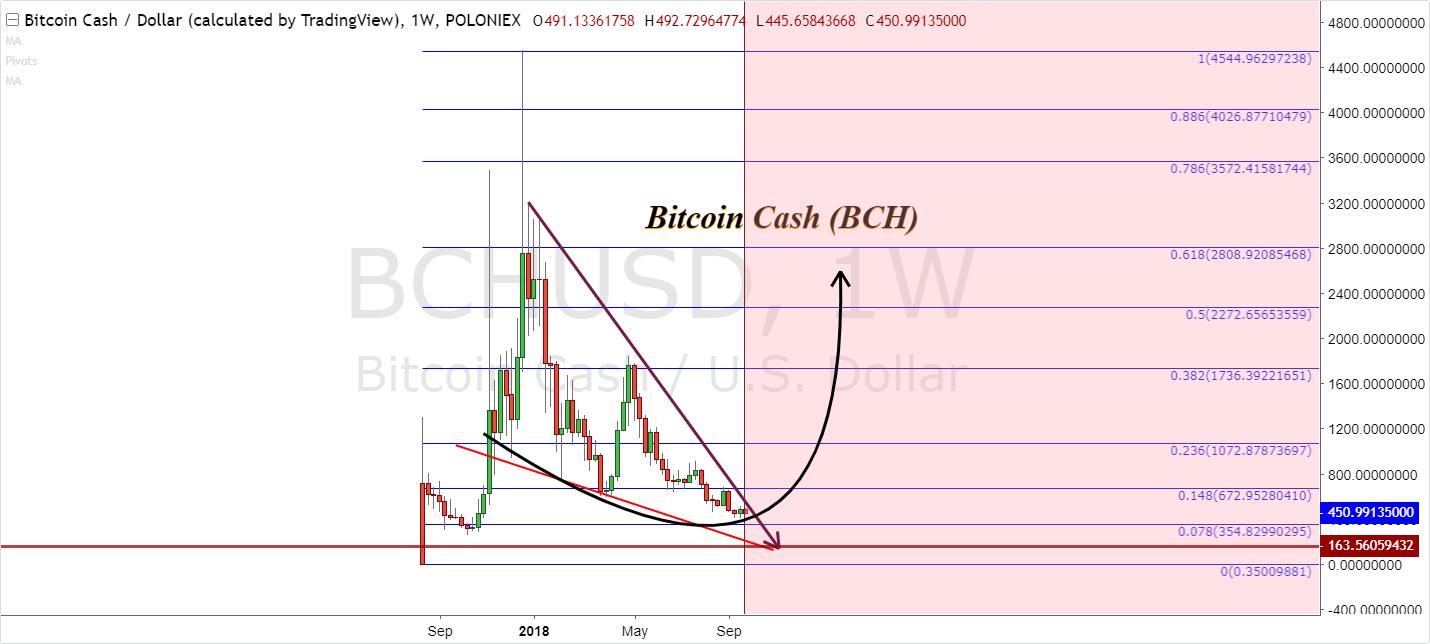 bitcoin cash price prediction 3