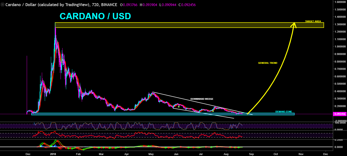 cardano price prediction 2