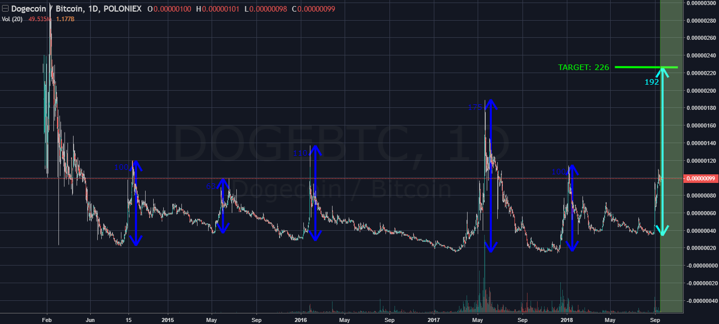 dogecoin price third wave