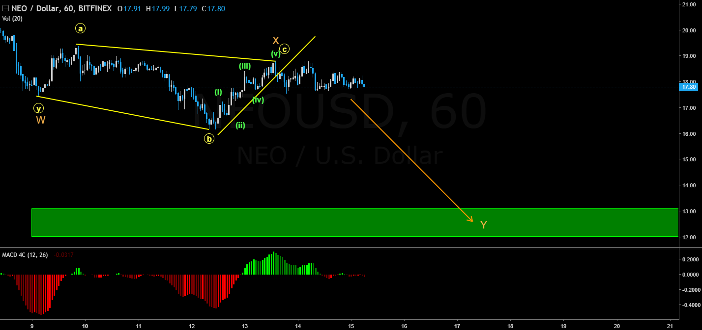 neo price short