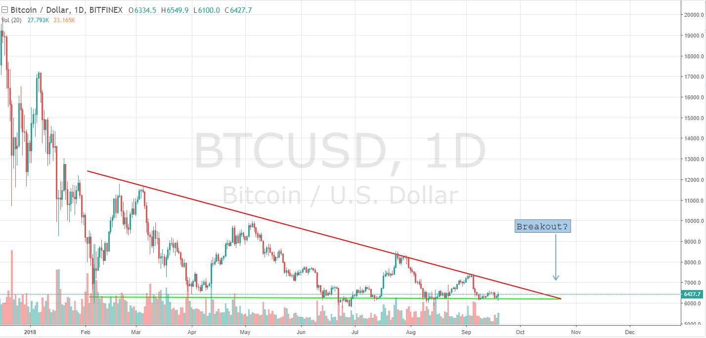 bitcoin breakout october