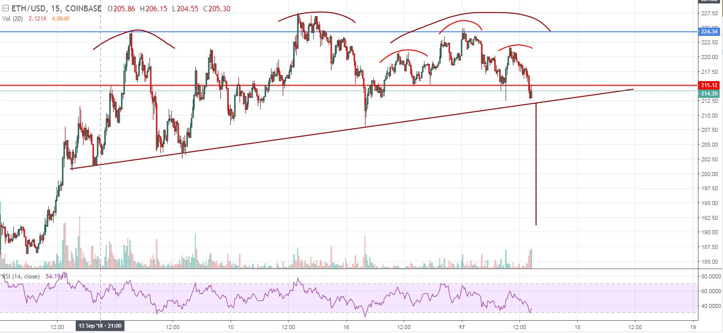 ethereum price head and shoulders PureStructureNoBS