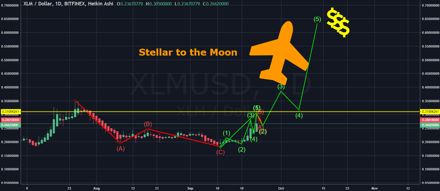 stellar price prediction chart