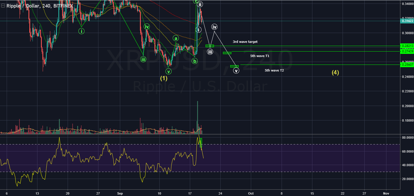 bearish ripple price chart kdibb85