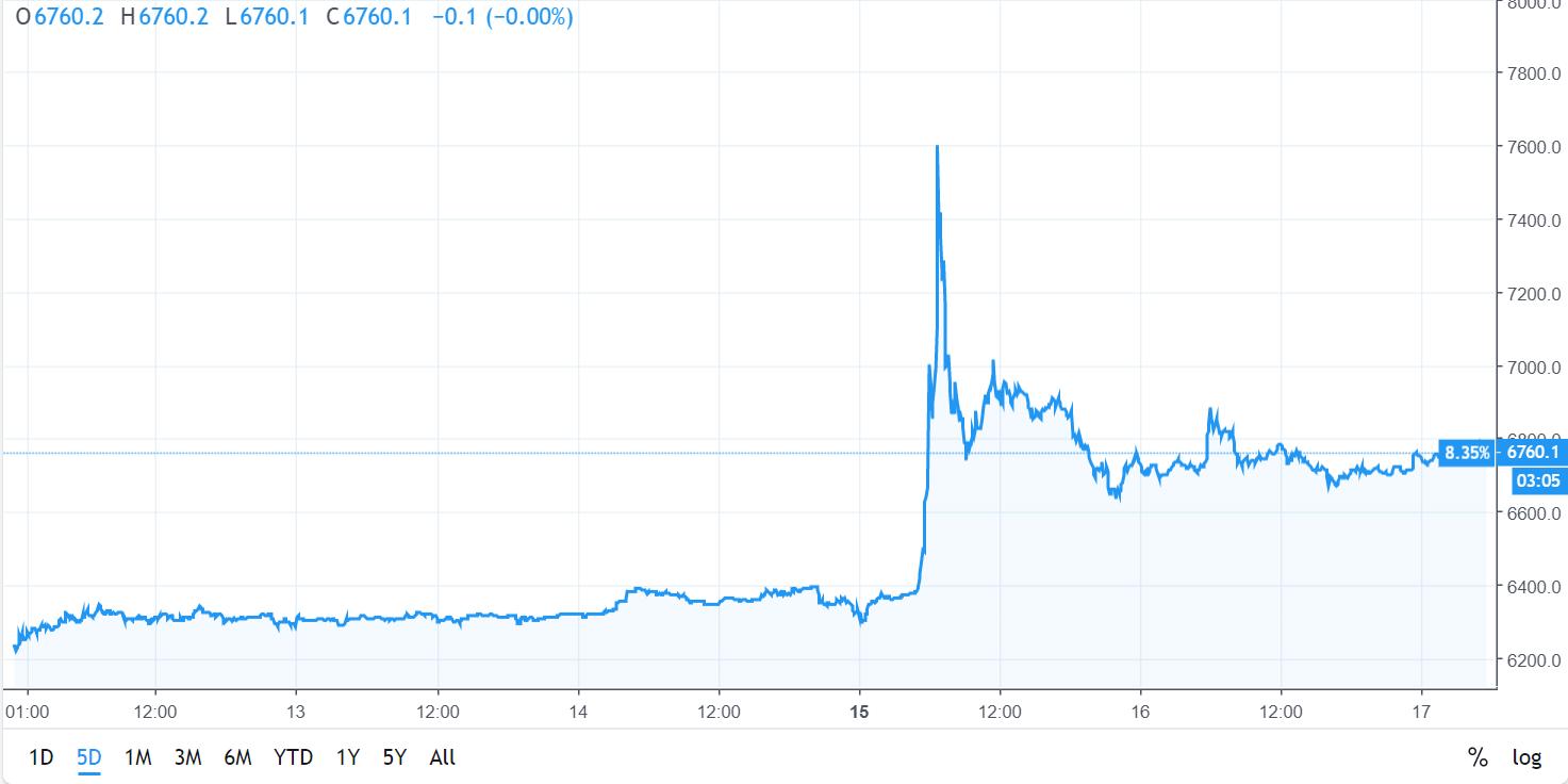 i bitcoin worth