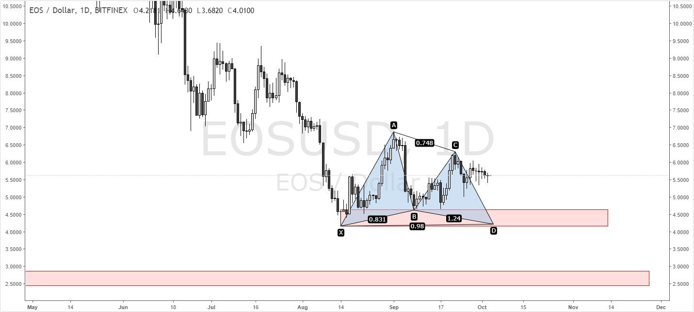 eos price prediction