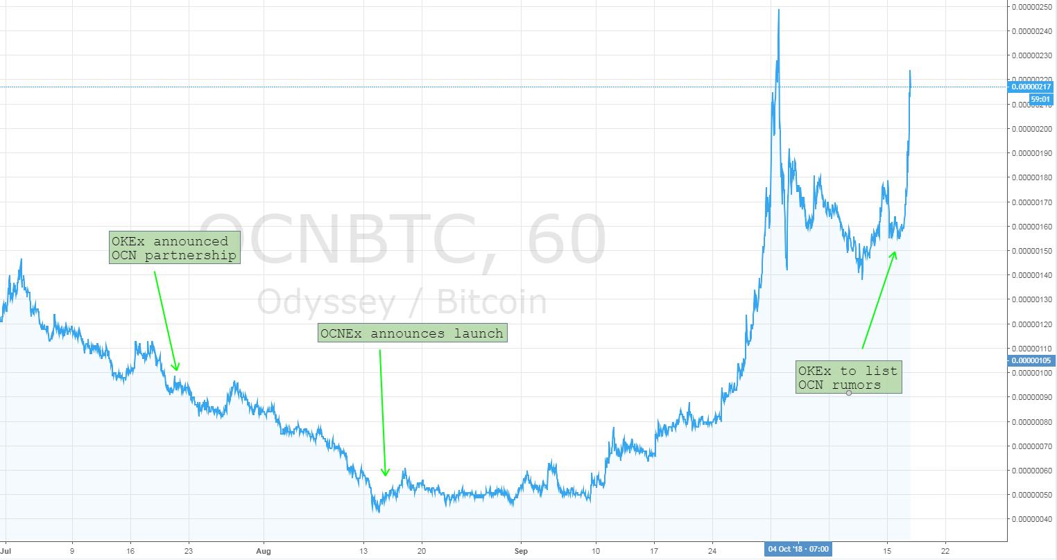 ocn price chart