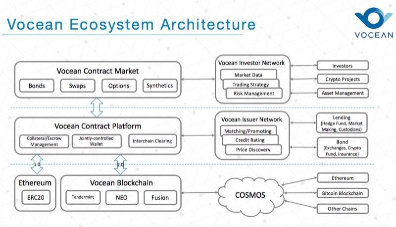 vocean ecosystem