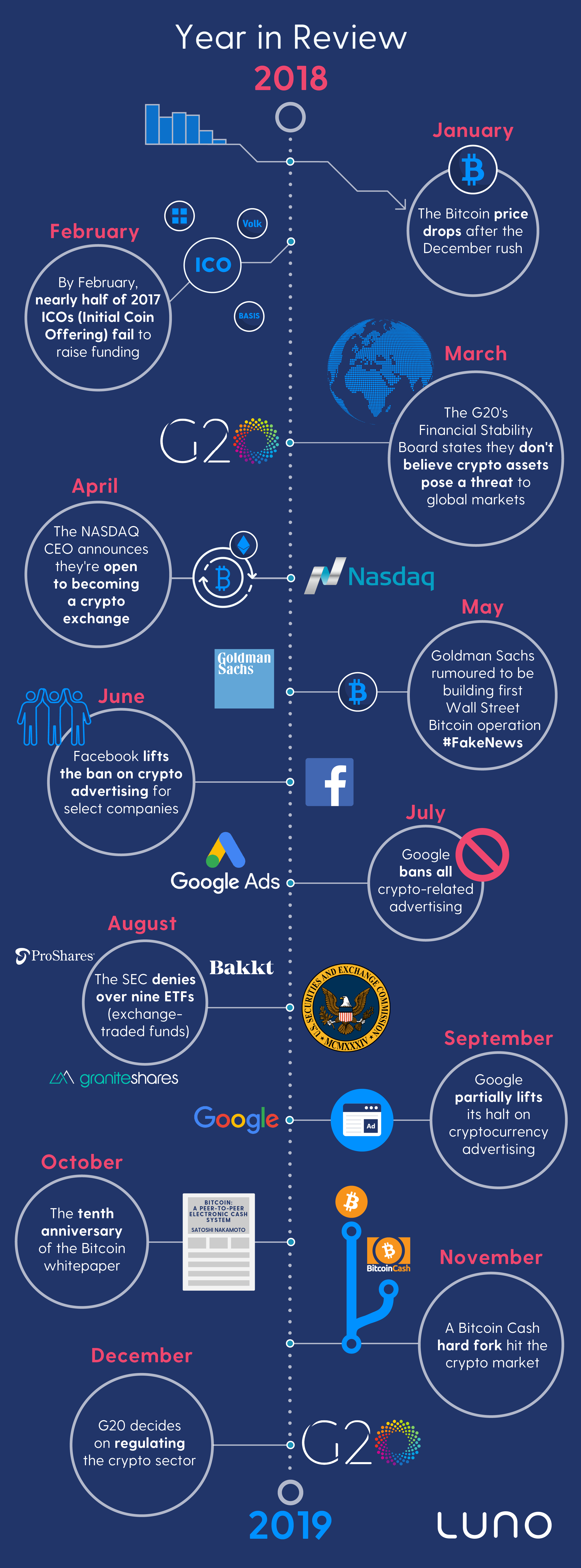 Bitcoin year in review infographic - UPDATED (1)