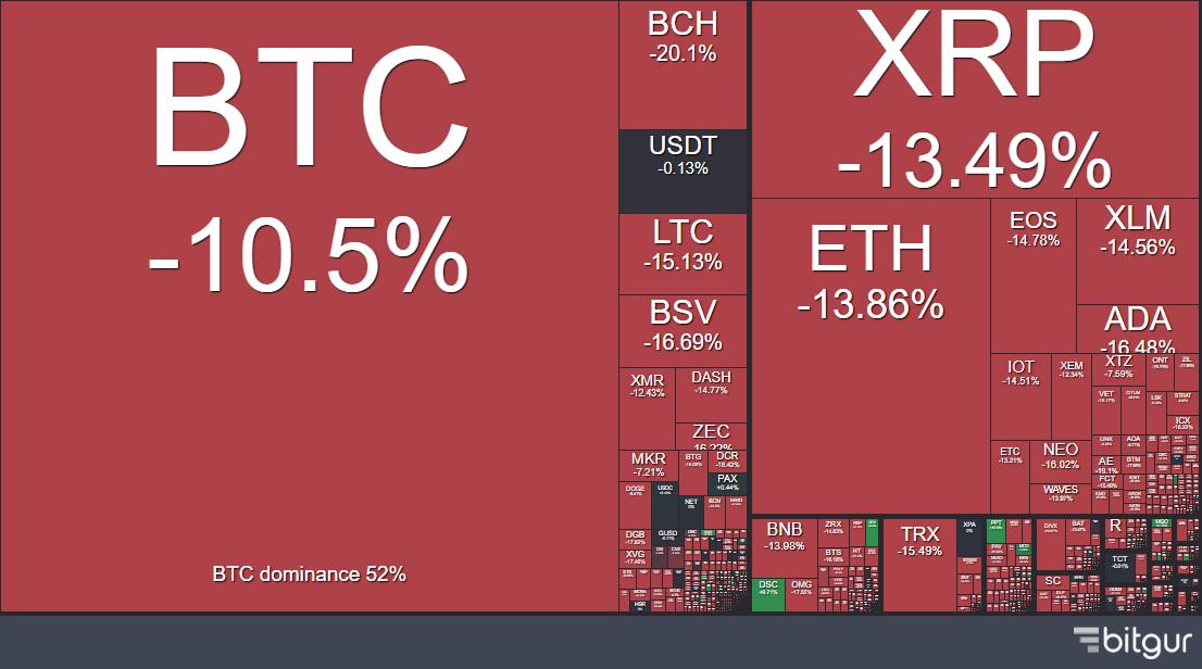 crypto heat map