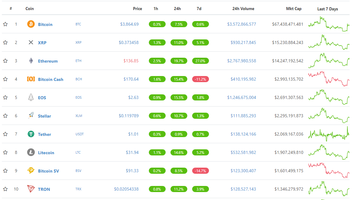 top 10 cryptocurrencies by marketcap December 28th