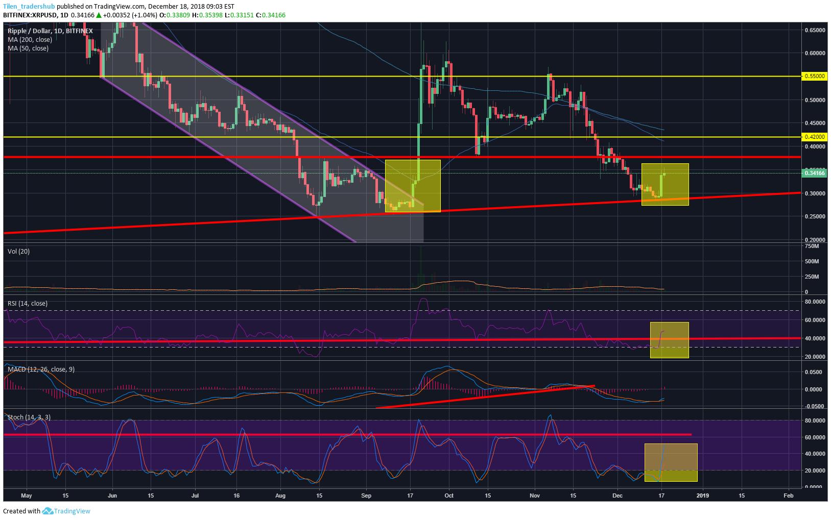 xrp price chart 2