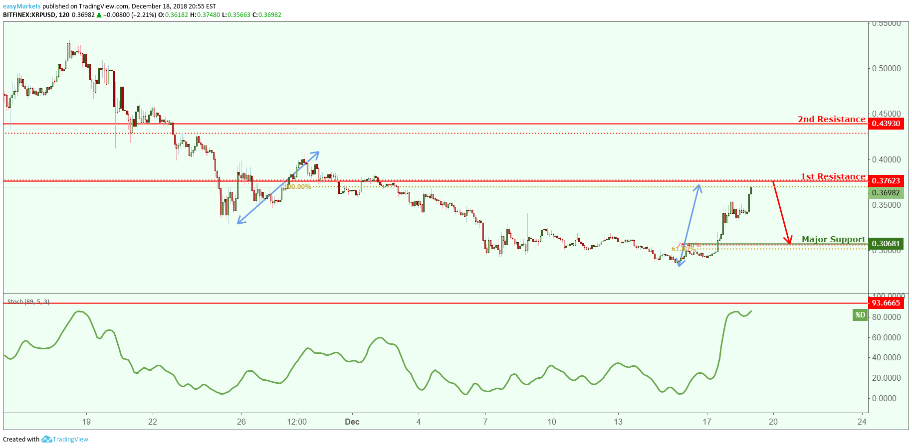 xrp price chart3