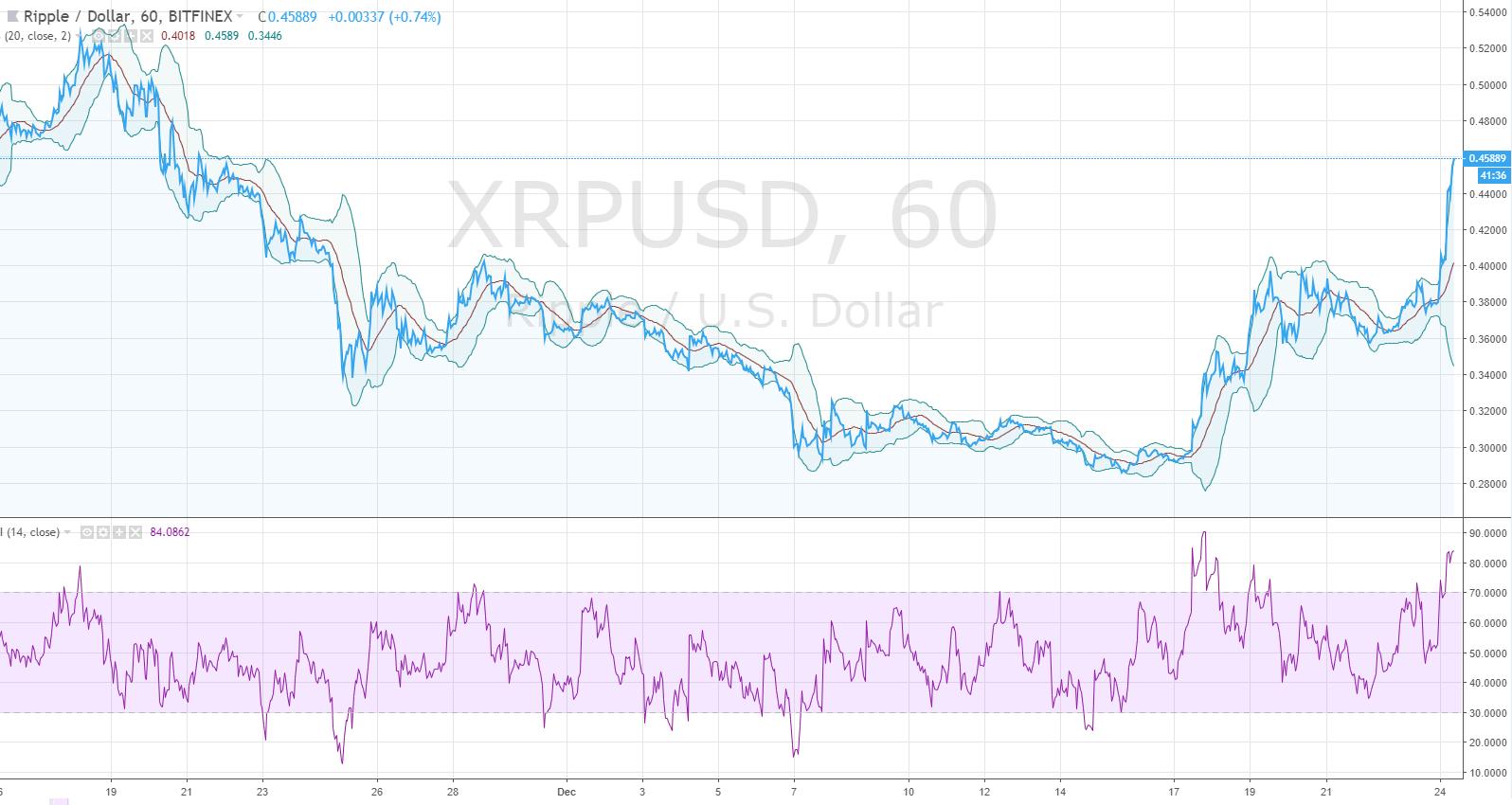 xrpusd price tradingview