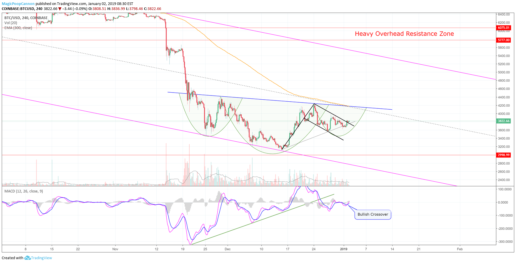 Bullish Bitcoin Price Momentum to Materialize Soon According to These Traders