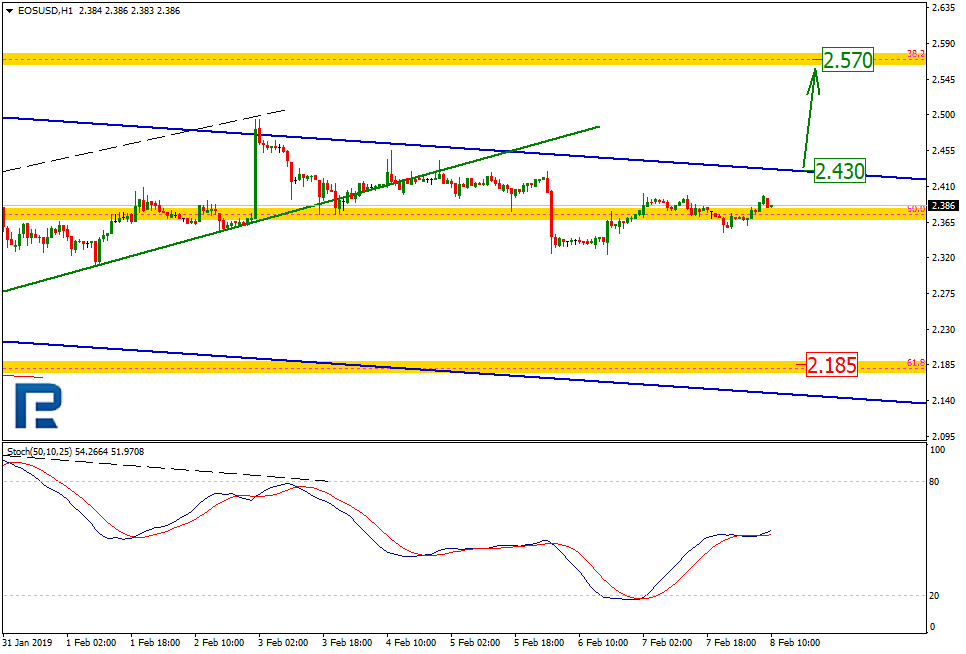 eos price analysis 2/8