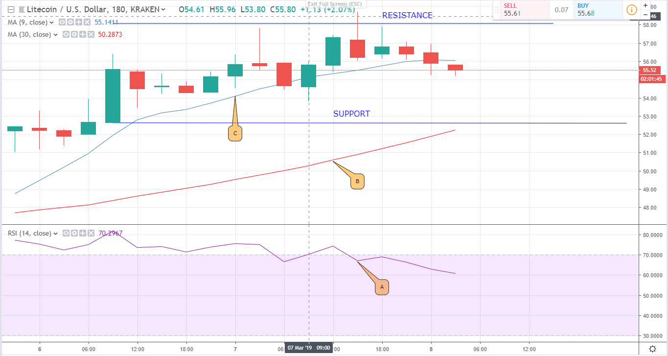 Cryptocurrency Price Analysis and Prediction: Bitcoin, Ethereum and Litecoin