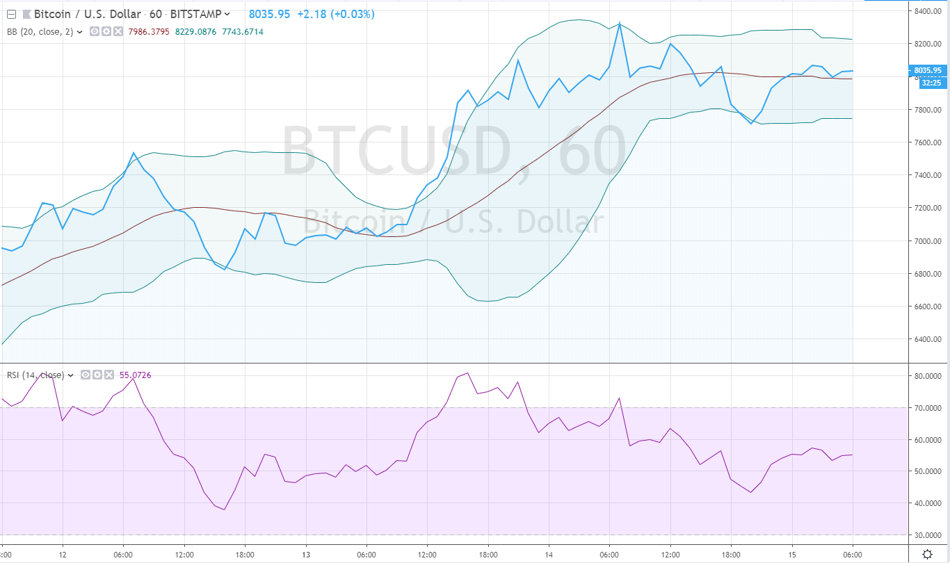 Bitcoin Price Chart For May 15th