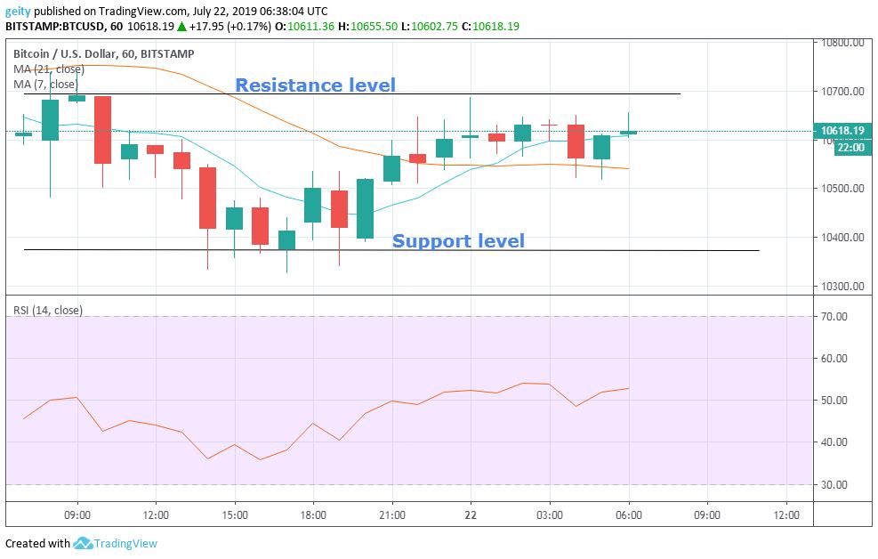 bitcoin price chart 7/23/19