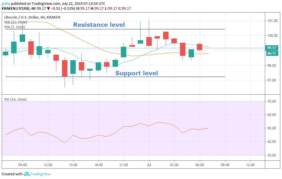 litecoin price chart 7/23/19