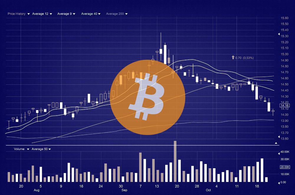 Bitcoin chart 2020 2020