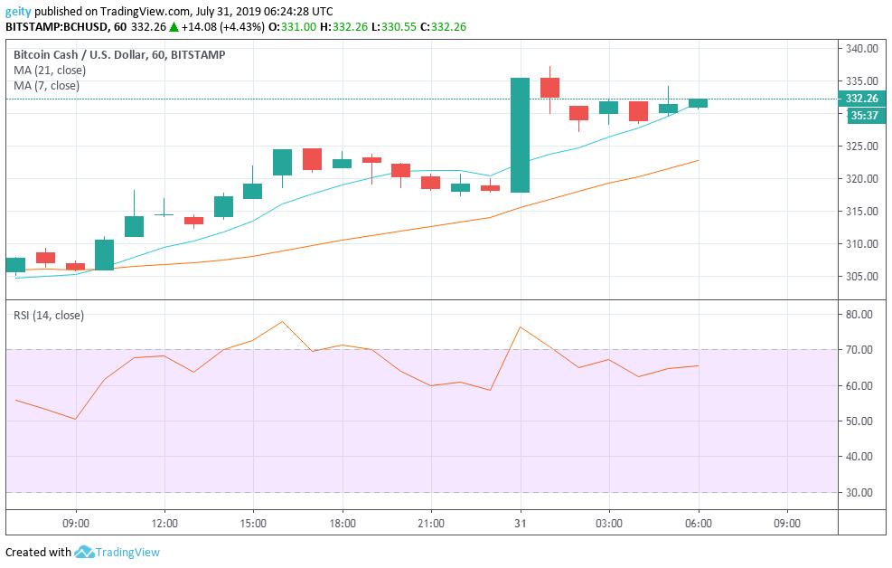 bitcoin cash price chart 8/1/19
