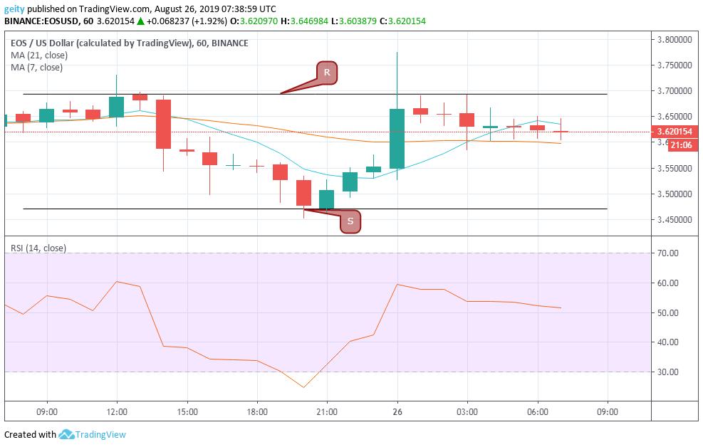 eos price chart 8/26/19