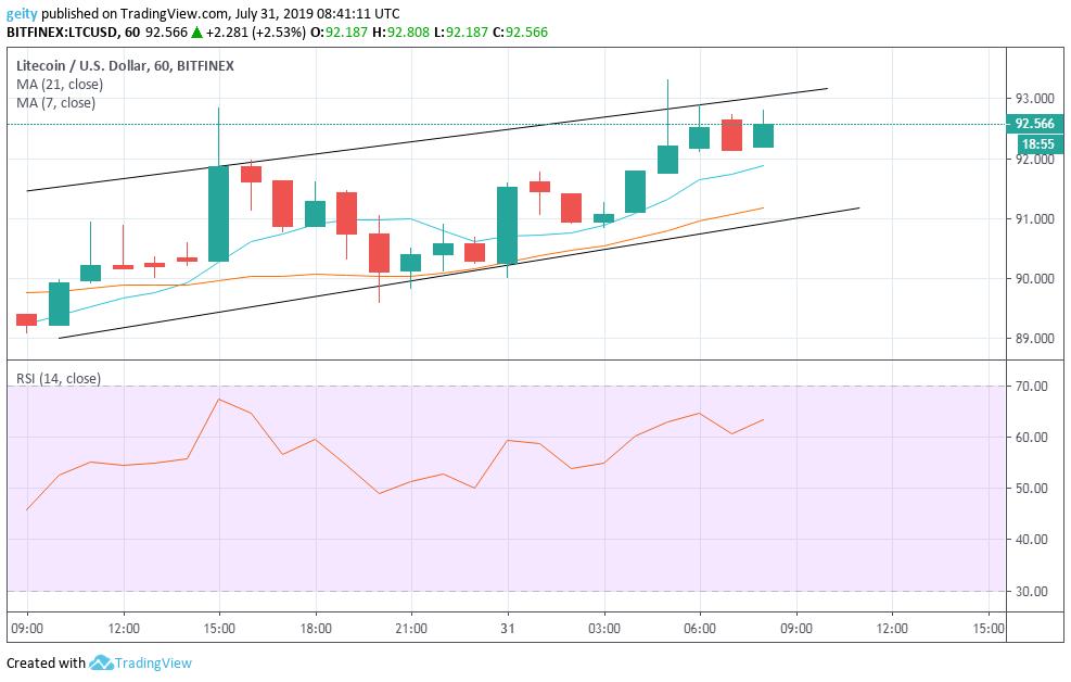 litecoin price chart 8/1/19