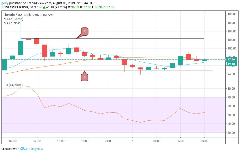 litecoin price chart 8/8/19