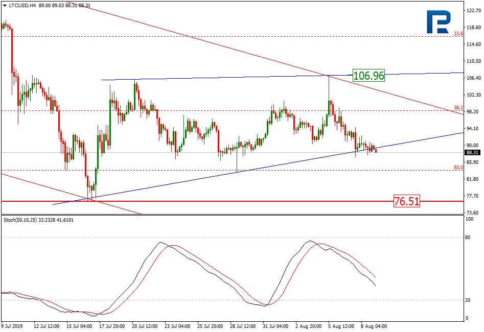 litecoin h4 price chart 8/10/19