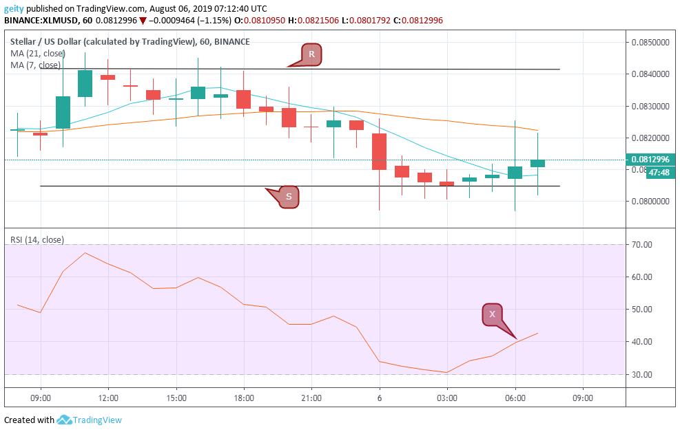 stellar xlm price chart 8/7/19