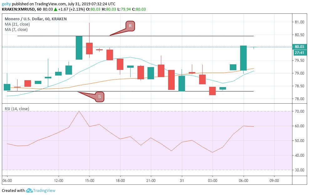 monero price chart 8/1/19