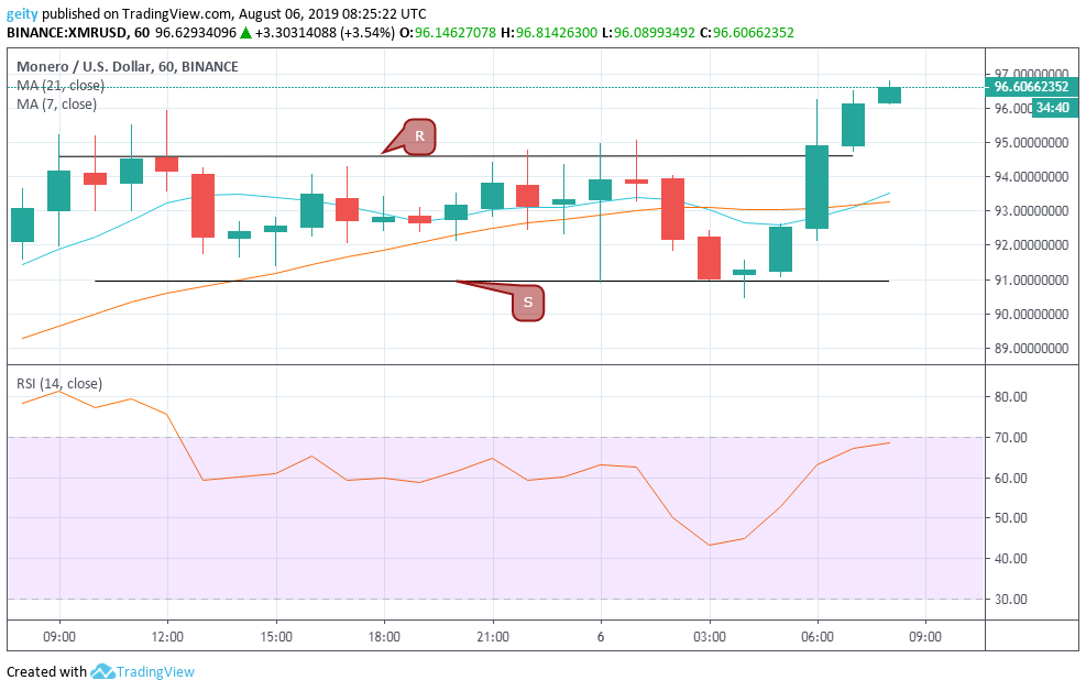 monero xmr price chart 8/7/19