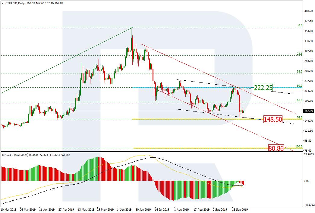 ethereum price analysis daily chart 9/27/19