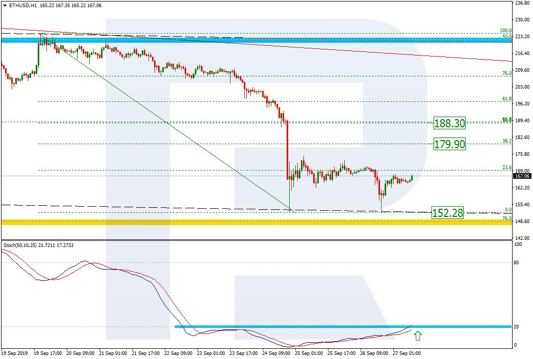 ethereum price analysis h1 chart 9/27/19