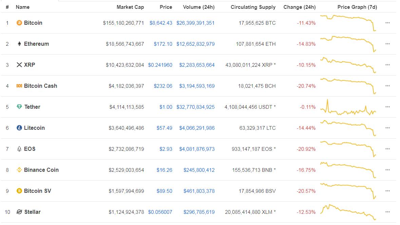 coinmarketcap top ten cryptocurrencies 9/25/19