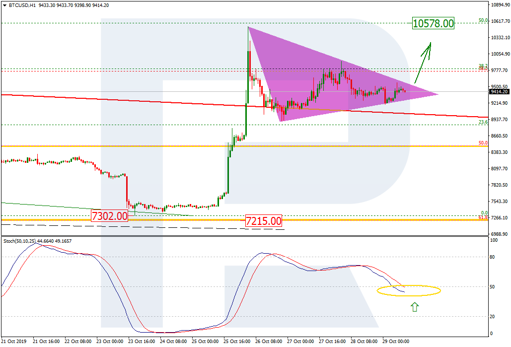 bitcoin h1 price chart 10/30/19