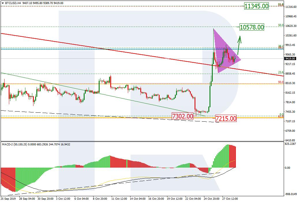 bitcoin h4 price chart 10/30/19