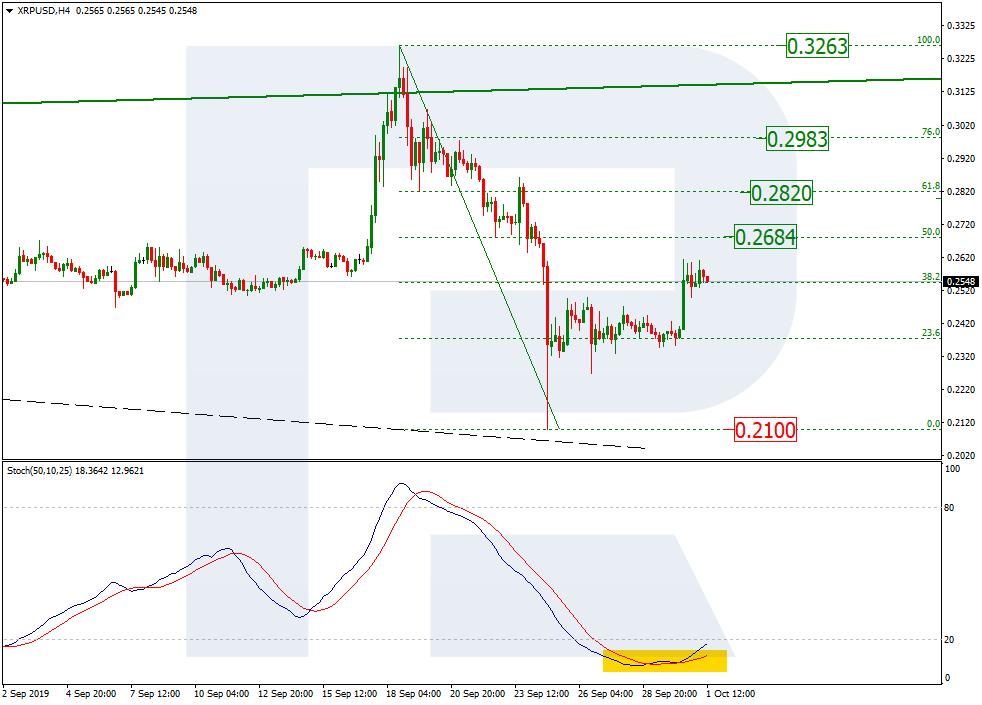 xrp h4 price chart 10/01/19