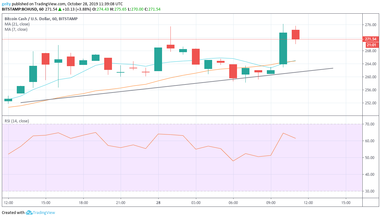 bitcoin cash price analysis 10/29/19