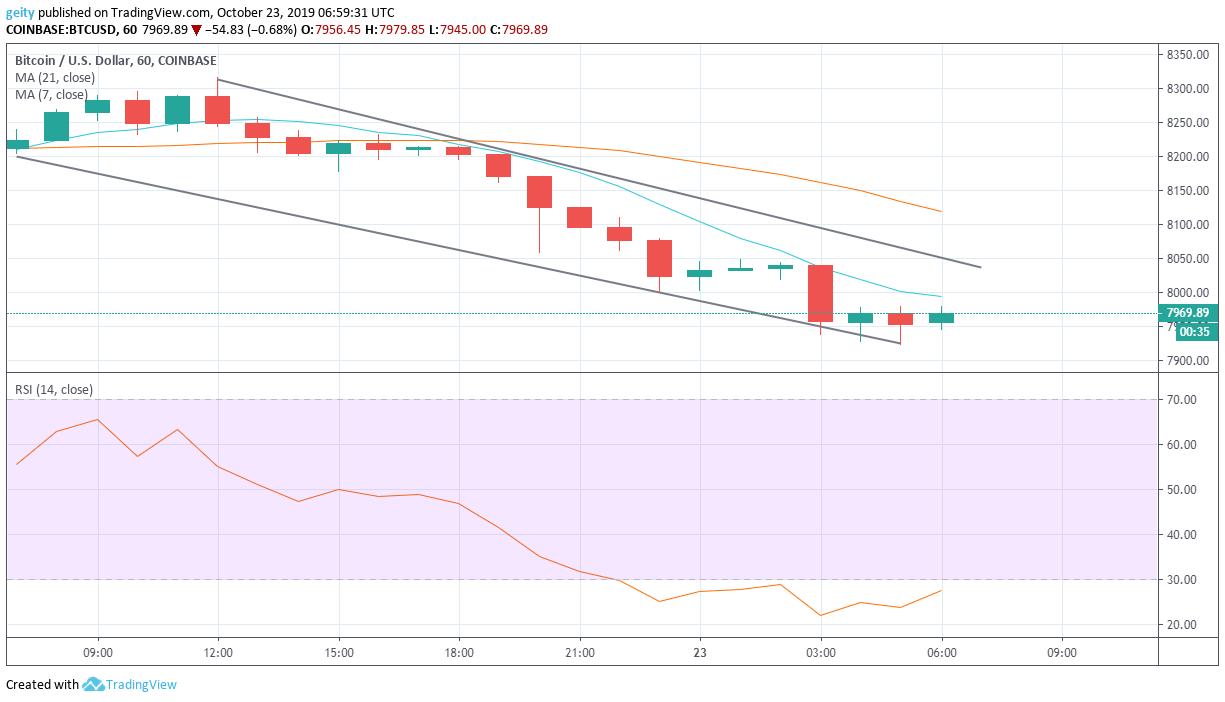bitcoin price chart 10/24