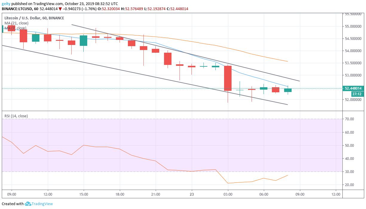 litecoin price chart 10/24