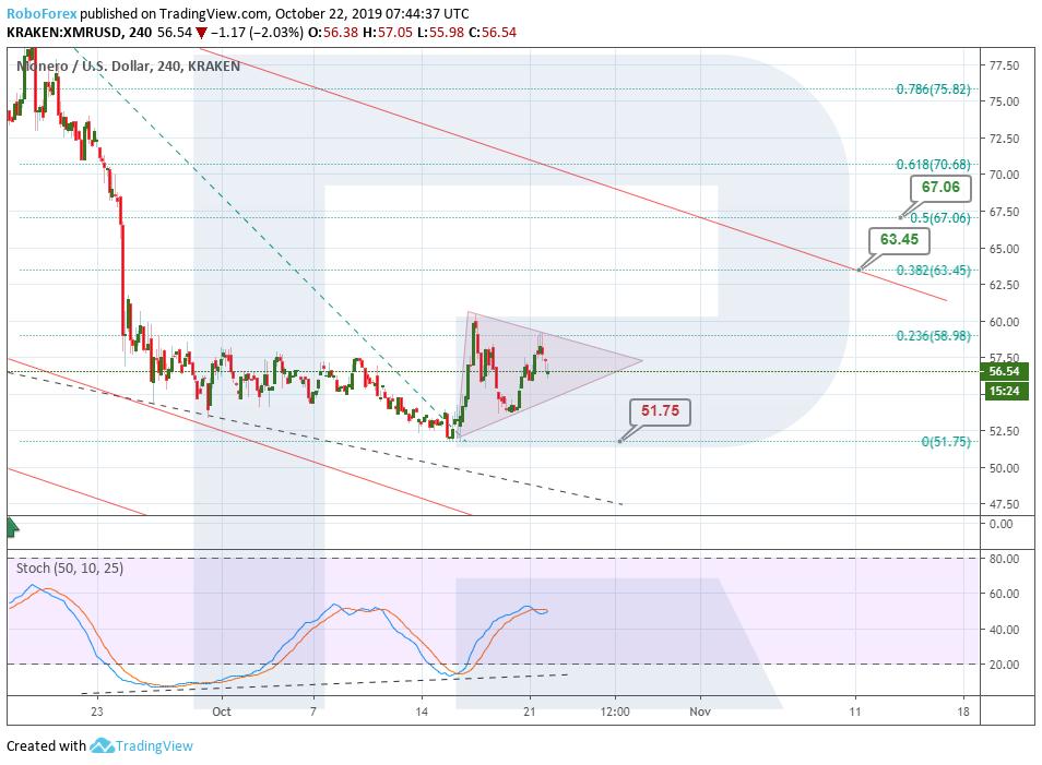 monero price chart h4