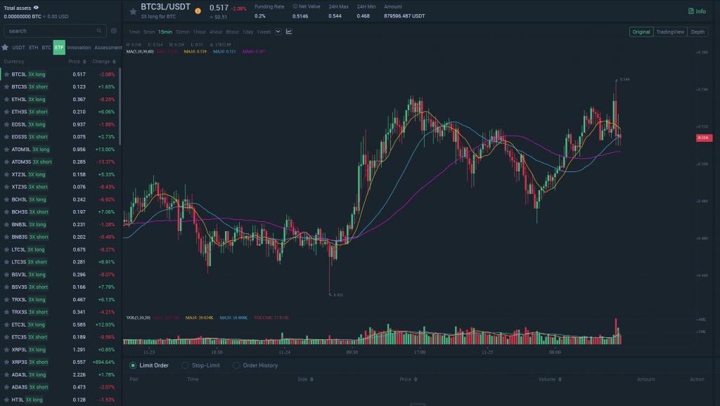 MXC ETF Trading