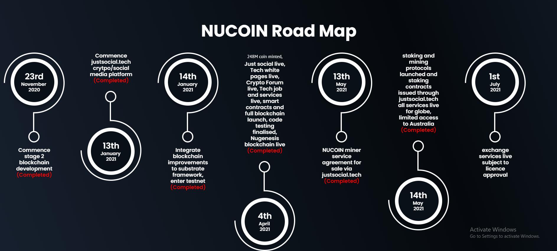 nucoin roadmap